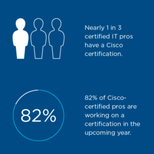 Cisco Certifications are the Secret to Driving Success