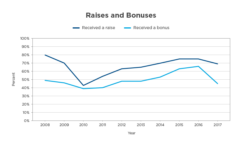 IT Salaries Outpace Other U.S. Industries C A Decade of IT Trends, Part II