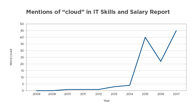 Cloud Computing: Zero to Hero in Under 10 Years C A Decade of IT Trends, Part III