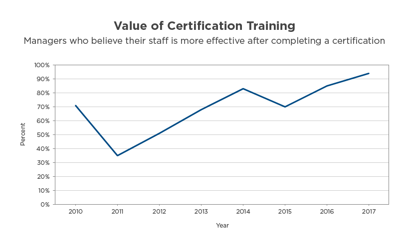 Training is an Investment, Not an Expense C The Evolution of the IT Decision-Maker, Part I
